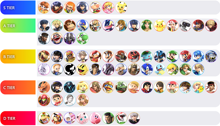 Super Smash Bros Ultimate Tier List November 2019 Game Truth