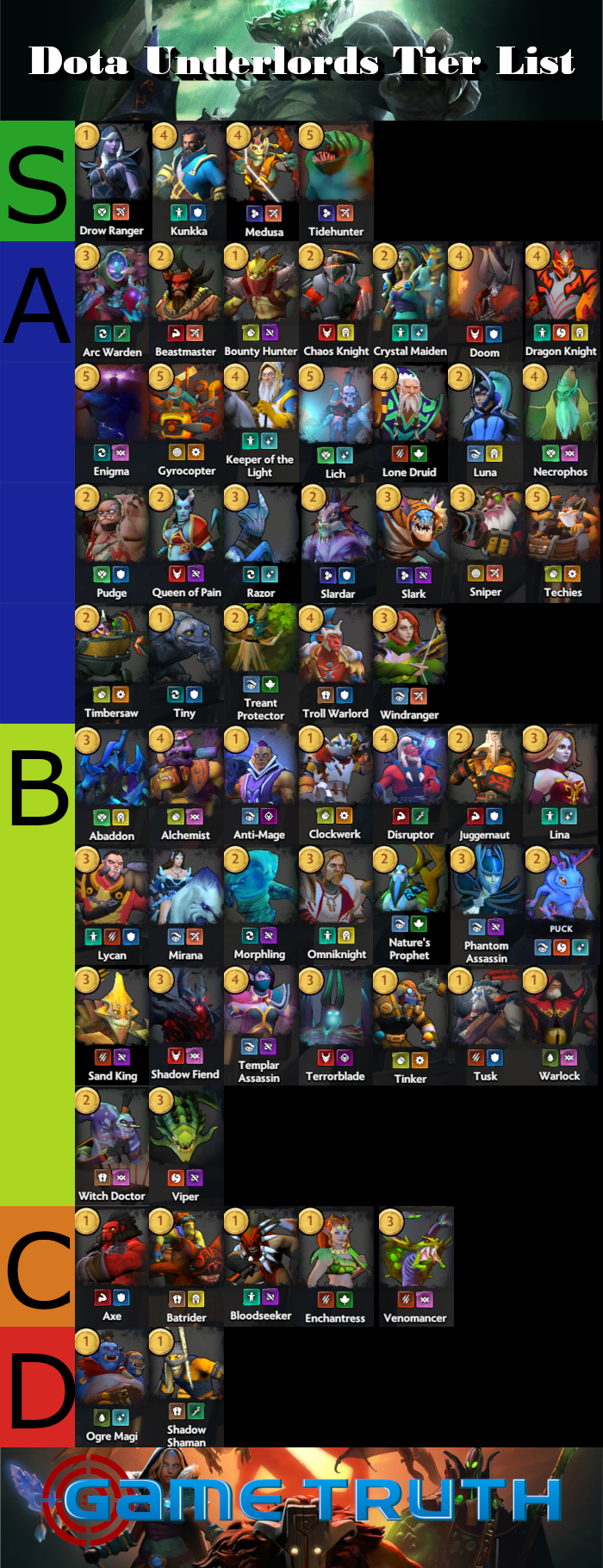 Dota Underlords Tier List – August 2019 | Game Truth