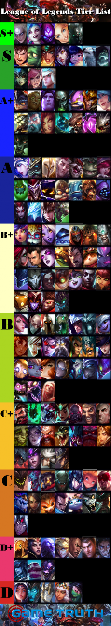 League of Legends Tier List – August 2019 Season 9 | Game Truth