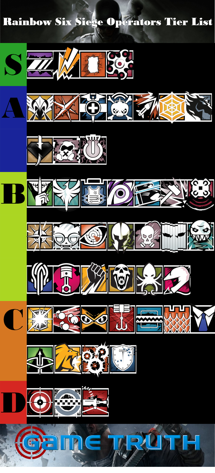 Rainbow Six Siege Operators Tier List – September 2019