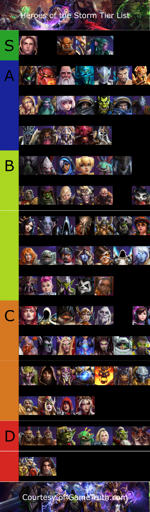 Heroes Of The Storm Tier List September 2020 Game Truth Contribute to zergov/hotslogs development by creating an account on github. heroes of the storm tier list